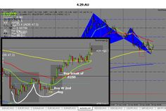 the Aussie dollar from April 29 showed a bullish Gartley pattern on a four-hour chart with the rock manager software. To see more info on the Rock Man Forex Trading Software, Forex Trading Strategies, The Rock, About Me Blog, Management, Day, Pattern, Chart, Model