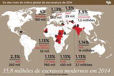 Os países com mais escravos no mundo em 2014 Há 35,8 milhões de escravos no mundo. http://www.redeangola.info/multimedia/os-paises-com-mais-escravos-no-mundo/