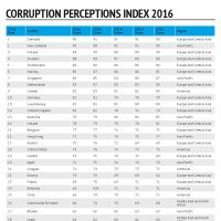 Infographic: CPI 2016 table, with '15-'12 scores