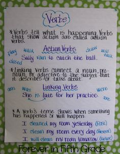 Forever in Fifth Grade anchor charts! #3
