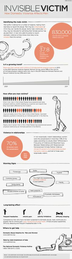 Domestic violence: Men Survivors.
