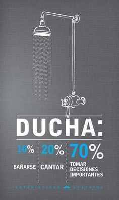 El tiempo en la ducha
