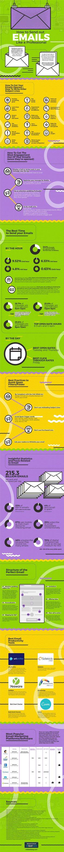 Infographie : Créez une campagne emailing comme un vrai pro ! | Ecommerce - Webmarketing - Le Blog Cible web