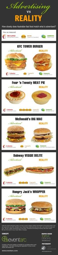 Australian Fast Food: Advertising ~VS~ Reality infographics-aplenty