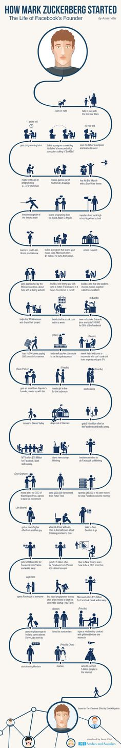Infographic : the life of facebook's founder mark zuckerberg and how he created a revolution