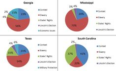 Why did the Confederate states say they wanted to secede? Turns out, duh, to preserve slavery.