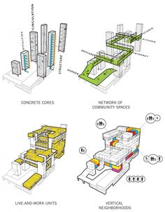 Studio Gang Architects | Recombinant House Ideas for sectional sketch diagrams @Aaliyah Muhammad