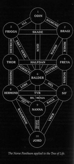 The Great Family Tree of the Norse -  Family Tree Gods Asatru