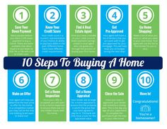 10 Steps to Buying a Home [INFOGRAPHIC]Some Highlights:If you are thinking of buying a home, you may not know where to start.Here is a simple list of 10 steps that you will go through to purchase a ho. Real Estate Articles, Real Estate Information, Real Estate Tips, Home Buying Tips, Home Buying Process, Real Estate Buyers, Selling Real Estate, Exit Realty, Sell Your House Fast