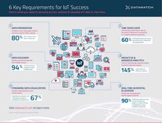 6 Key Requirements for Success {Infographic} via Visualisation, Data Visualization, Blockchain, Fog Computing, Innovation, Image Chart, Time Series, Best Tweets, Cloud Based