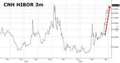 Chinese Interbank Lending Freezes; Government Bond Trading Halted After Massive PBOC Liquidity Drain https://blogjob.com/economiccollapseblogs/2017/01/02/chinese-interbank-lending-freezes-government-bond-trading-halted-after-massive-pboc-liquidity-drain/