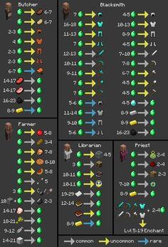 Villager trading chart | Clenrock.com