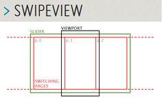 SwipeView: бесконечные карусели для мобильных веб-сайтов