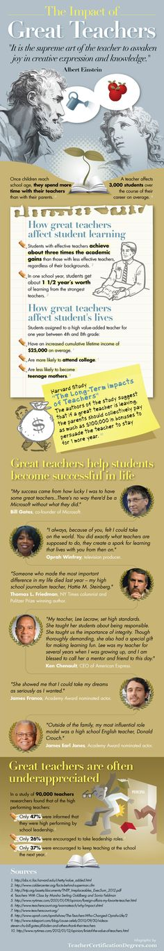 The Impact of Great Teachers