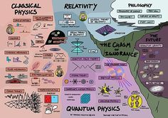 'The Map of Physics' Poster by DominicWalliman - Astronomy Special Relativity, Theory Of Relativity, Physics Poster, Quantum Physics, Momentum Physics, Quantum Mechanics, Astrophysics, Calculus, Maths Algebra