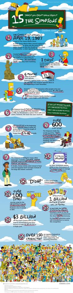 15 Things You Didn't Know About The Simpsons - TV Show Infographic. Topic: tv, cartoon