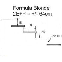 Formula Blondel