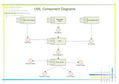UML component diagram shows components, provided and required interfaces, ports, and relationships between them. UML component diagrams offer people a natural format to begin modeling a solution and allow people to verify that a system's required functionality.