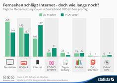 Infografik: Fernsehen schlägt Internet - doch wie lange noch? | Statista