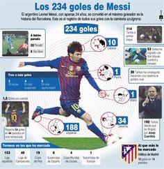 Los 234 goles de Messi.
