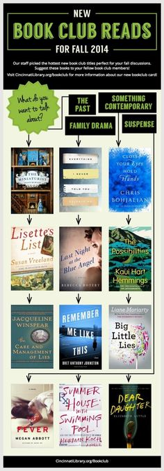 What do you want to read and talk about this fall? The team from the Public Library of Cincinnati and Hamilton County prepared a concise chart that would bea helpful guide in picking up the next b...