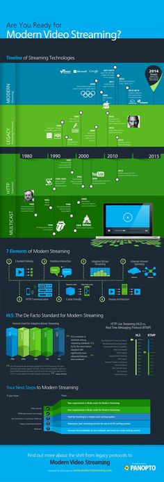 Are You Ready for Modern Streaming? - Do you fancy an infographic?  There are a lot of them online, but if you want your own please visit http://www.linfografico.com/prezzi/  Online girano molte infografiche, se ne vuoi realizzare una tutta tua visita http://www.linfografico.com/prezzi/