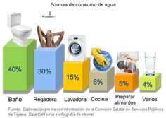 Resultado de imagen para CONSUMO DE AGUA HOGAR Water, Solar Heater, Water Heaters, Solar Power, Science, Home, Gripe Water