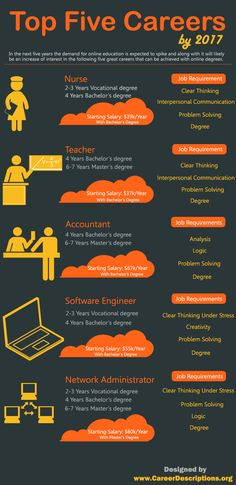Check this out if you're looking to change careers in the next few years - Top Five Careers BY 2017