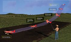 Learn the Slip to Landing - Model Airplane News