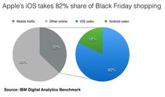 Blak Friday negli USA: l'82% degli acquisti mobile proviene da iPhone e iPad