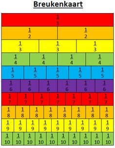 This is a great visualization of fractions because it gives examples all the way to ten. It's a great resource for visual learners. This can also be laminated and used for hands on matching. Montessori Math, Homeschool Math, Math Worksheets, Math Resources, School Hacks, School Projects, Math Charts, Third Grade Math, School Posters