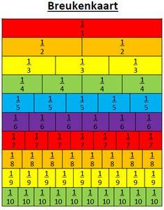 Breukenkaart – Handig voor het rekenen met breuken! Vergelijk de breuken