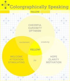 Uplifting, energizing, and often seen as friendly. That's yellow. This infographic shows the many sides of the color psychology of yellow. Birth Colors, Color Meanings, Web Design, Brand Design, Color Psychology, Colour Board, Color Of Life, Mellow Yellow, Color Theory