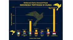 Indonesia memecahkan rekor sebagai penerima uang tebusan amnesti pajak tertinggi di dunia. Sampai Rabu, 28 September