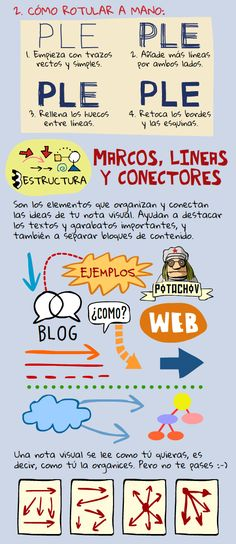 Artefactos multimedia: 4. Notas visuales (parte 4 de 5) Visual Map, Visual Thinking, Stationary School, Study Techniques, Digital Storytelling, Flipped Classroom, Sketch Notes, Classroom Posters, School Themes