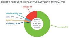 oops, guess who came out 1st .... Threat families and variants by platform, 2012