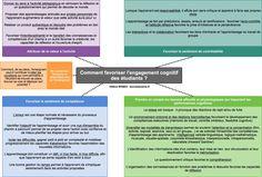 Comment stimuler le goût d'apprendre et l'engagement cognitif des étudiants ? – Donnez du sens à vos études