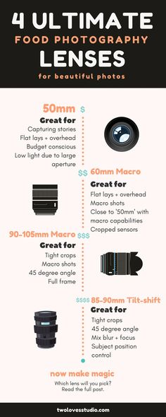 From beginner to expert, budget to expensive, here are the 4 ultimate food photography lenses you'll want to consider along the way. Photography Pricing, Food Photography Tips, Photography Tips For Beginners, Photography Lessons, Photography Camera, Photography Equipment, Abstract Photography, Photography Tutorials, Digital Photography