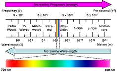 FREE Spectrum printable worksheet great