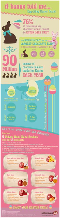 Funny Easter Facts & Recipes! Did you know that 76% of Americans say chocolate bunnies should be eaten ears first?