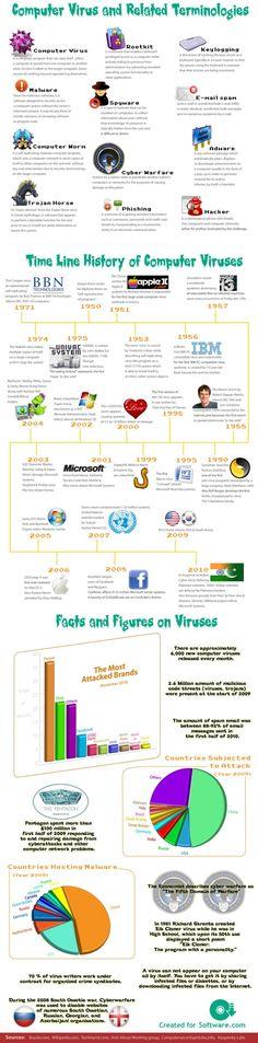 The history of viruses.