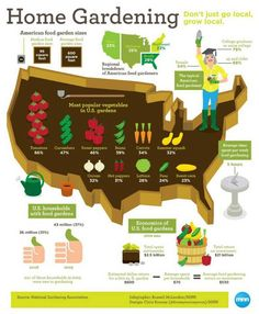 Home Gardening Stats -- Annual savings from home garden: $530!!