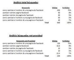 """Qué Significa el """"Not Provided"""" que Aparece en Google Analytics y Cómo Solucionar su Visibilidad"""