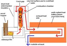 Ideas for my own outdoor rocket boilerovenstovehot water tank yea that title deserves to be in all caps rocket mass heaters rock hands down they are the best method for burning solid fuels it is li fandeluxe Image collections