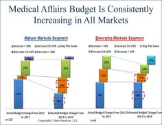 Within the emerging markets segment, 67% of benchmark participants plan to grow their Medical Affairs budget, with half forecasting a greater than 10% increase. In addition, 60% of the mature markets companies plan to increase their Medical Affairs budget, with half also projecting an increase of greater than 10%.