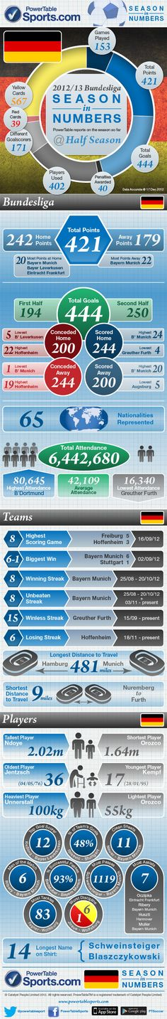 At PowerTable, we are always looking for new and innovative ways to present football data to fans of the beautiful game! We have therefore come up with our Bundesliga infographic which is a visual way of showing random data, stats and facts to do with the German football season so far. We hope to have created the best ever infographic on the Bundesliga