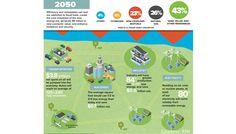 Leading the Energy Revolution: RMI – Conscious Company Magazine