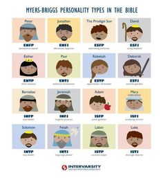 Myers-Briggs Personality Types in Bible. Interesting to think about: on a Biblical type was supposed to be similar to Barnabas.