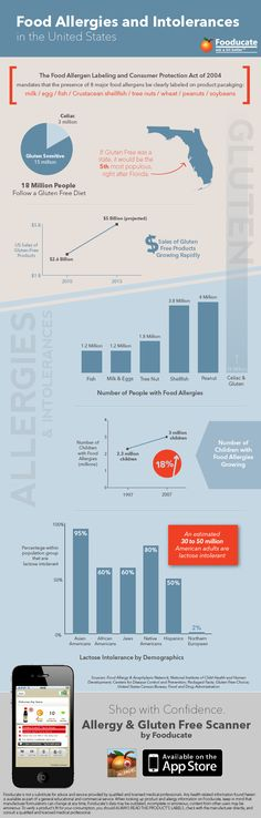 """Gluten, Food Allergies and Intolerances in the U.S. [Infographic]: As part of yesterday's press release, we gathered some interesting statistics and created the  infographic above, exploring some facts and figures surrounding food allergies and intolerances in the United States."""