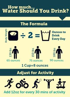 Do you know how much you should be drinking each day?